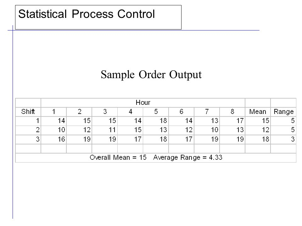Statistical Process Control Sample Order Output