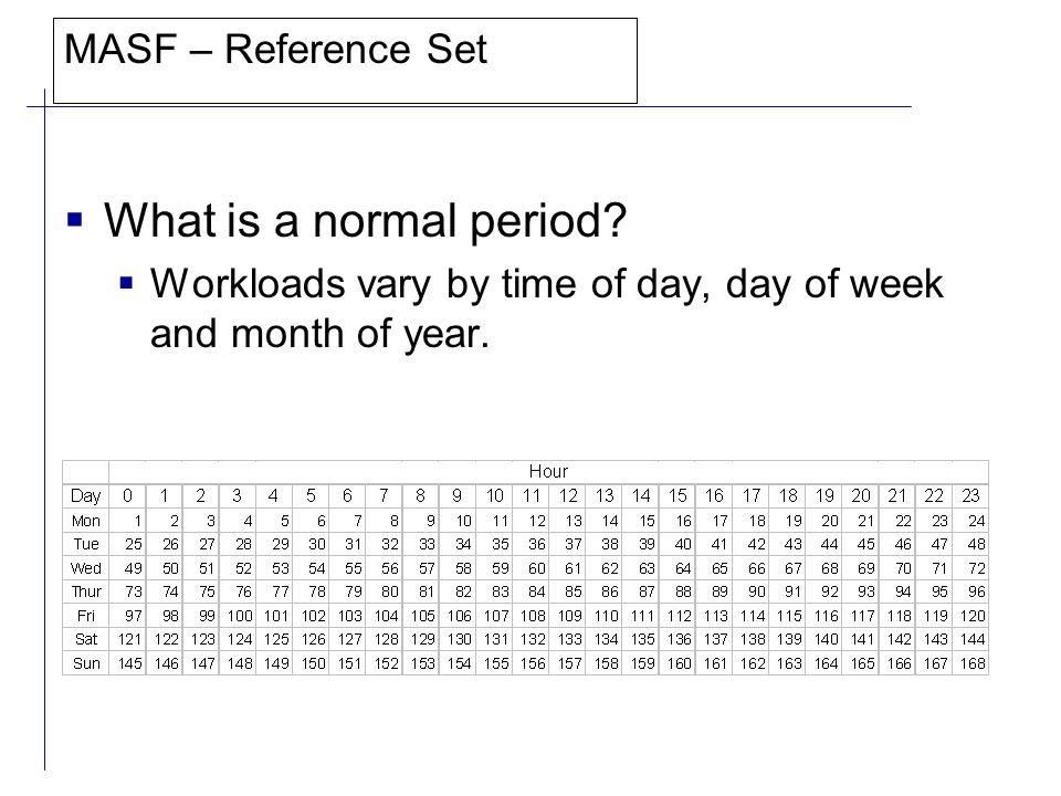 MASF – Reference Set  What is a normal period.