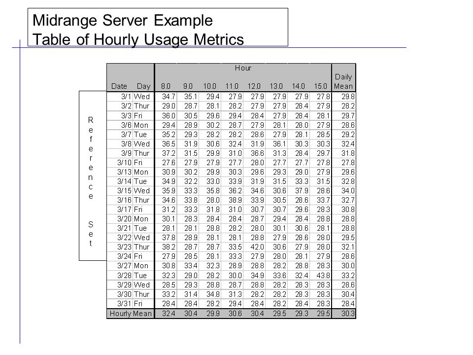 Midrange Server Example Table of Hourly Usage Metrics ReferenceSetReferenceSet