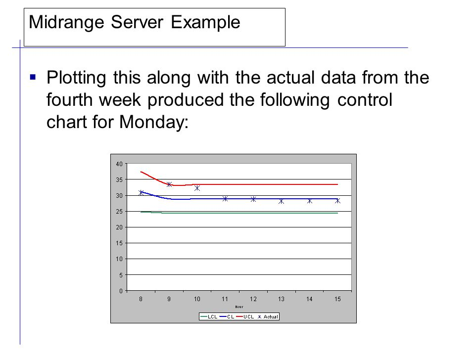 Midrange Server Example  Plotting this along with the actual data from the fourth week produced the following control chart for Monday: