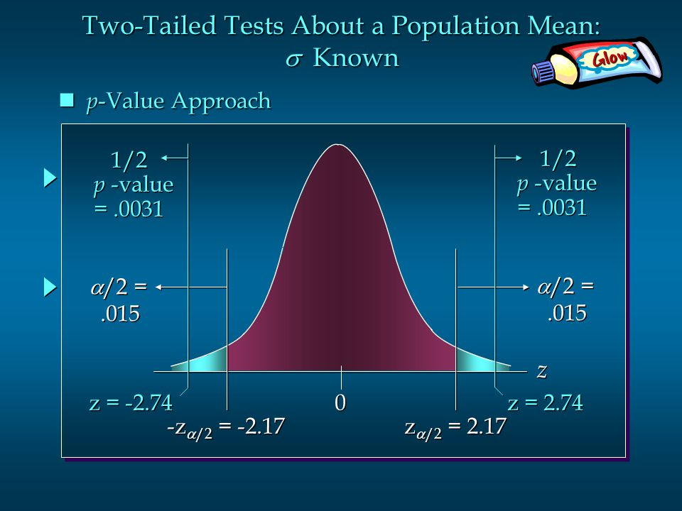 Glow Two-Tailed Tests About a Population Mean:  Known  /2 =.015  /2 =.015 0 0 z  /2 = 2.17 z z  /2 =.015  /2 =.015 p -Value Approach p -Value Approach -z  /2 = -2.17 z = 2.74 z = -2.74 1/2 p -value =.0031 1/2 p -value =.0031 1/2 p -value =.0031 1/2 p -value =.0031