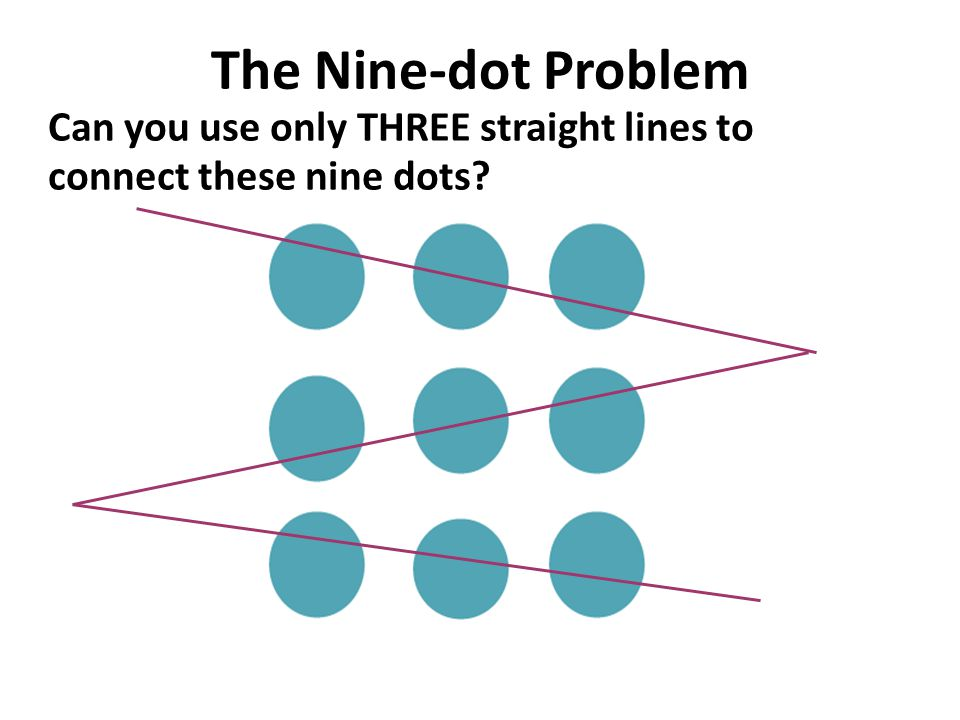 The Nine-dot Problem Can you use only THREE straight lines to connect these nine dots?