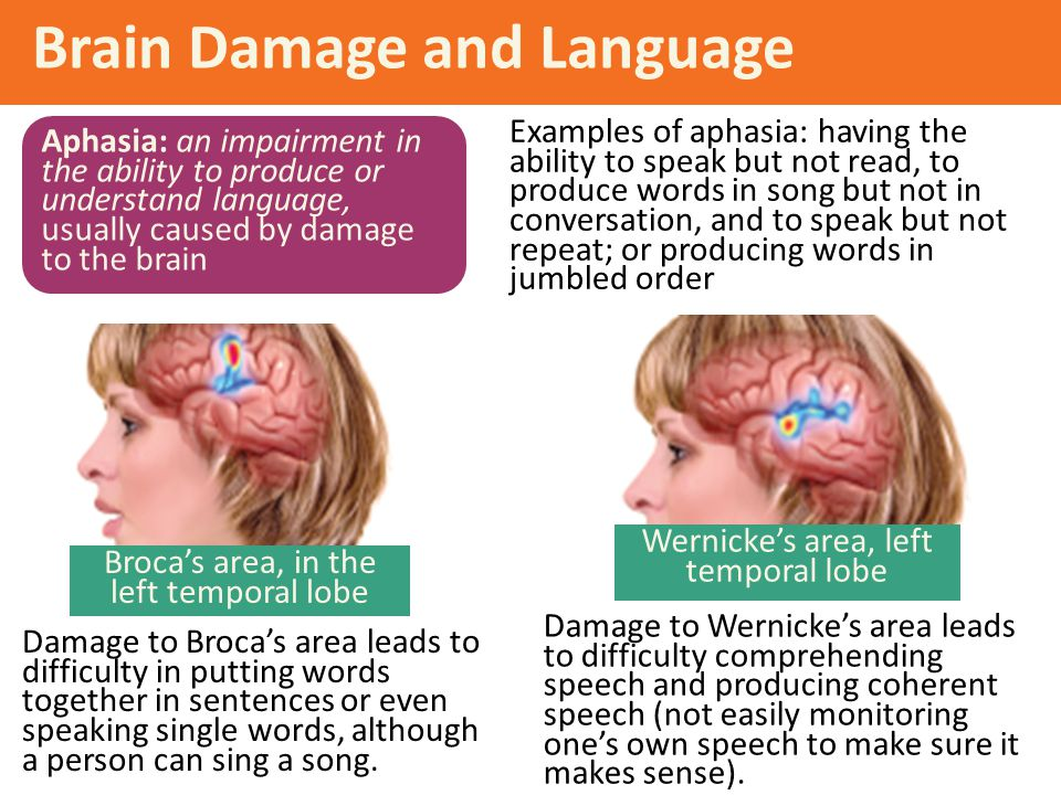 Brain Damage and Language Examples of aphasia: having the ability to speak but not read, to produce words in song but not in conversation, and to spea