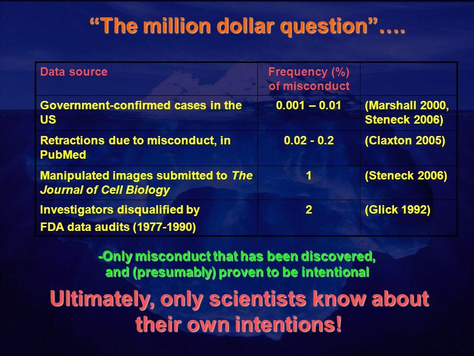 The million dollar question ….
