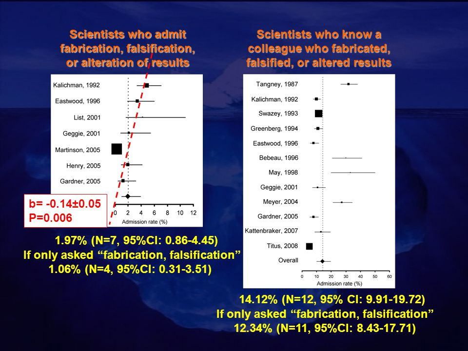 Scientists who admit fabrication, falsification, or alteration of results b= -0.14±0.05 P=0.006 1.97% (N=7, 95%CI: 0.86-4.45) If only asked fabrication, falsification 1.06% (N=4, 95%CI: 0.31-3.51) Scientists who know a colleague who fabricated, falsified, or altered results 14.12% (N=12, 95% CI: 9.91-19.72) If only asked fabrication, falsification 12.34% (N=11, 95%CI: 8.43-17.71)
