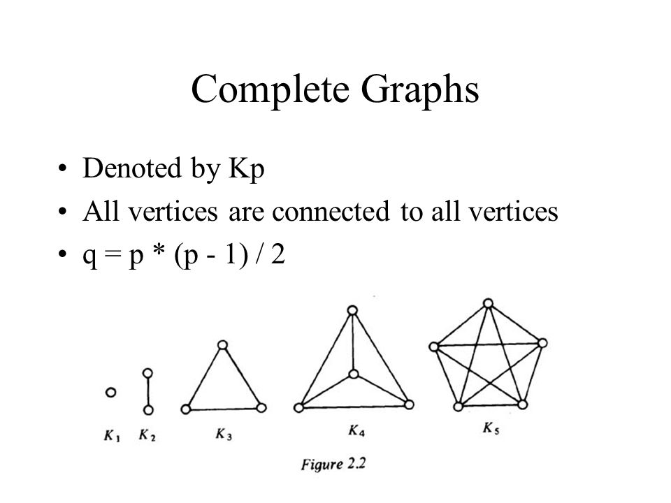 Complete Graphs Denoted by Kp All vertices are connected to all vertices q = p * (p - 1) / 2