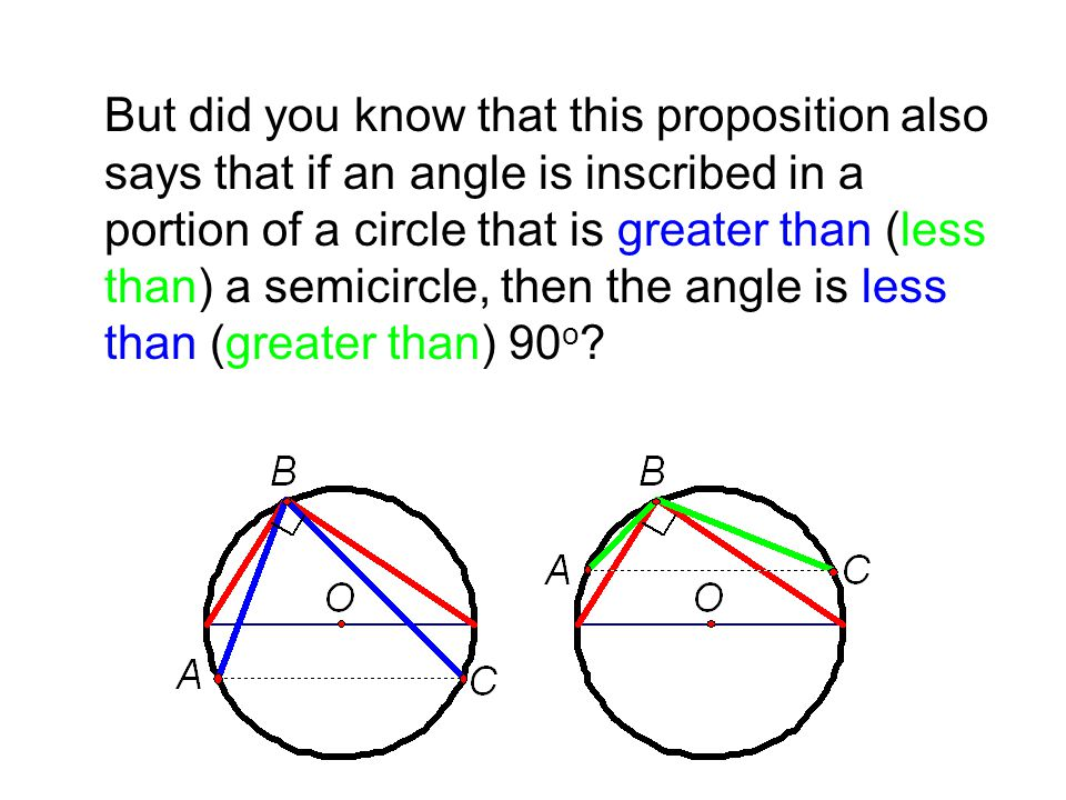 But did you know that this proposition also says that if an angle is inscribed in a portion of a circle that is greater than (less than) a semicircle, then the angle is less than (greater than) 90 o ?