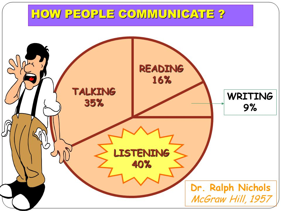 The Important of Listening in the Workplace A large part of the communication process involves listening.