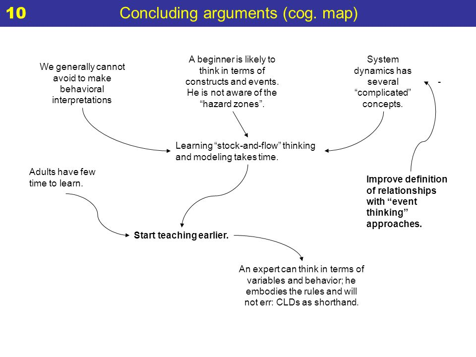 Concluding arguments (cog. map) An expert can think in terms of variables and behavior; he embodies the rules and will not err: CLDs as shorthand. A b