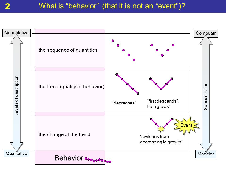 Quantitative Qualitative What is behavior (that it is not an event ).
