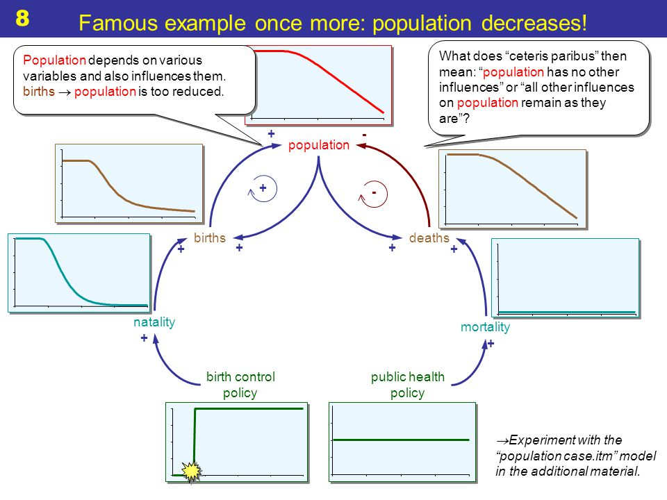  Experiment with the population case.itm model in the additional material.