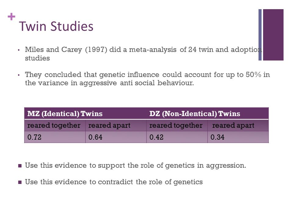 + Twin Studies Miles and Carey (1997) did a meta-analysis of 24 twin and adoption studies They concluded that genetic influence could account for up to 50% in the variance in aggressive anti social behaviour.