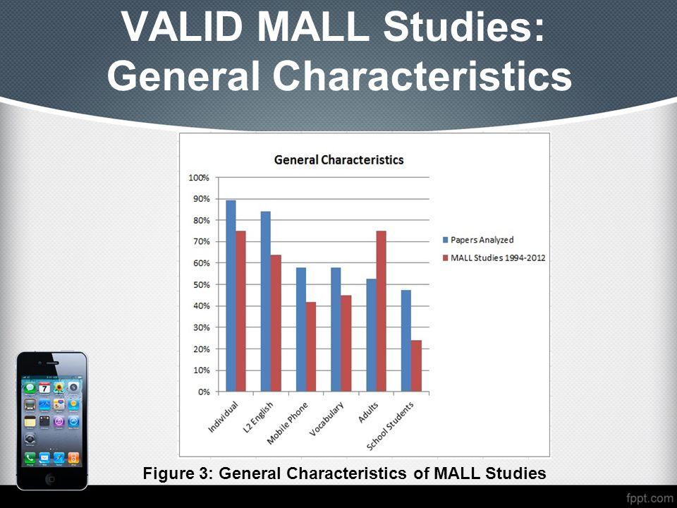 VALID MALL Studies: General Characteristics Figure 3: General Characteristics of MALL Studies