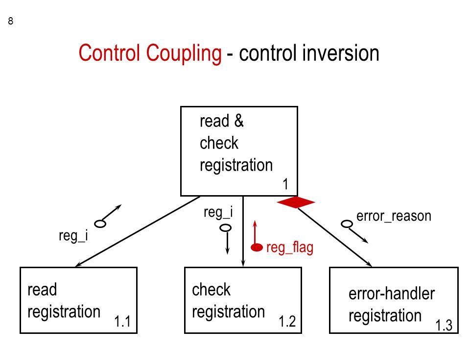 8 read & check registration reg_i 1 read registration 1.1 check registration 1.2 error-handler registration 1.3 reg_i reg_flag error_reason Control Coupling - control inversion