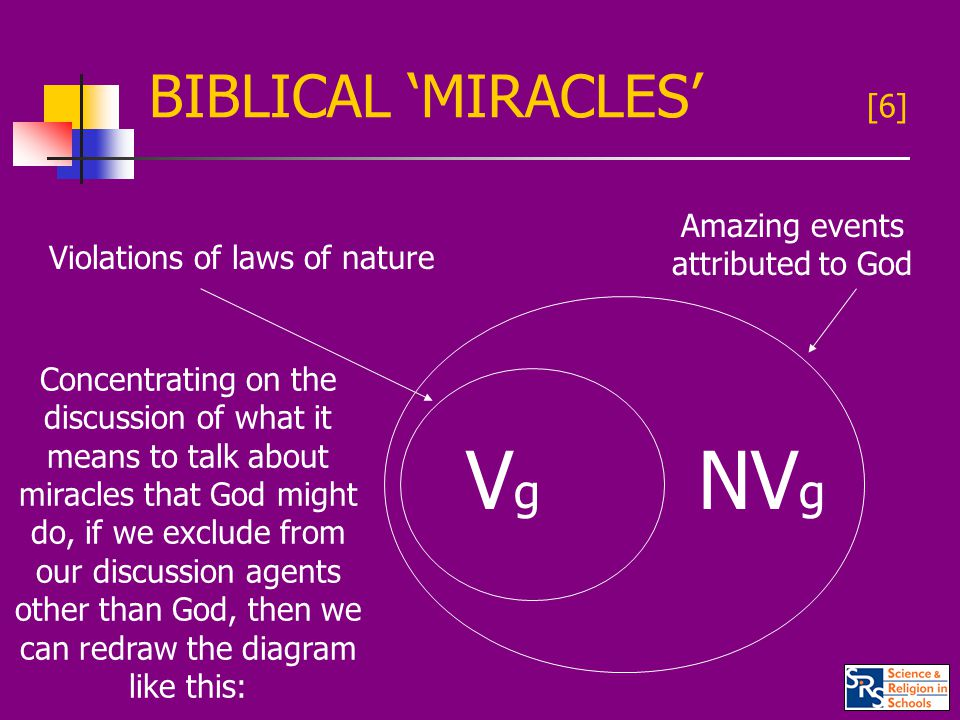 BIBLICAL 'MIRACLES' [6] Violations of laws of nature Amazing events attributed to God VgVg NV g Concentrating on the discussion of what it means to talk about miracles that God might do, if we exclude from our discussion agents other than God, then we can redraw the diagram like this: