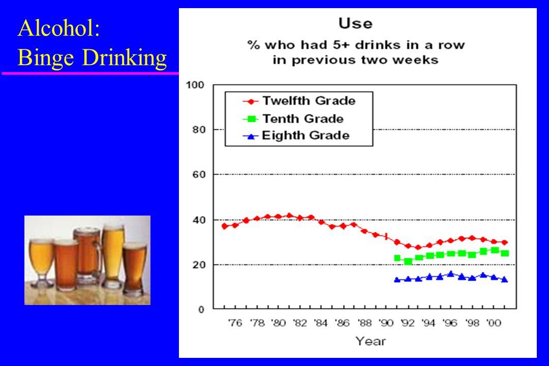 Alcohol: Binge Drinking