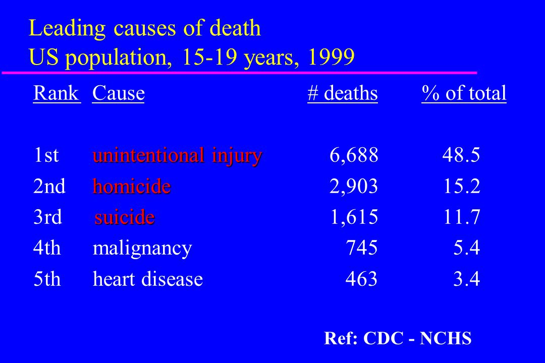 Leading causes of death US population, 15-19 years, 1999 Rank Cause # deaths % of total unintentional injury 1st unintentional injury 6,688 48.5 homicide 2nd homicide 2,903 15.2 suicide 3rd suicide 1,615 11.7 4th malignancy 745 5.4 5th heart disease 463 3.4 Ref: CDC - NCHS