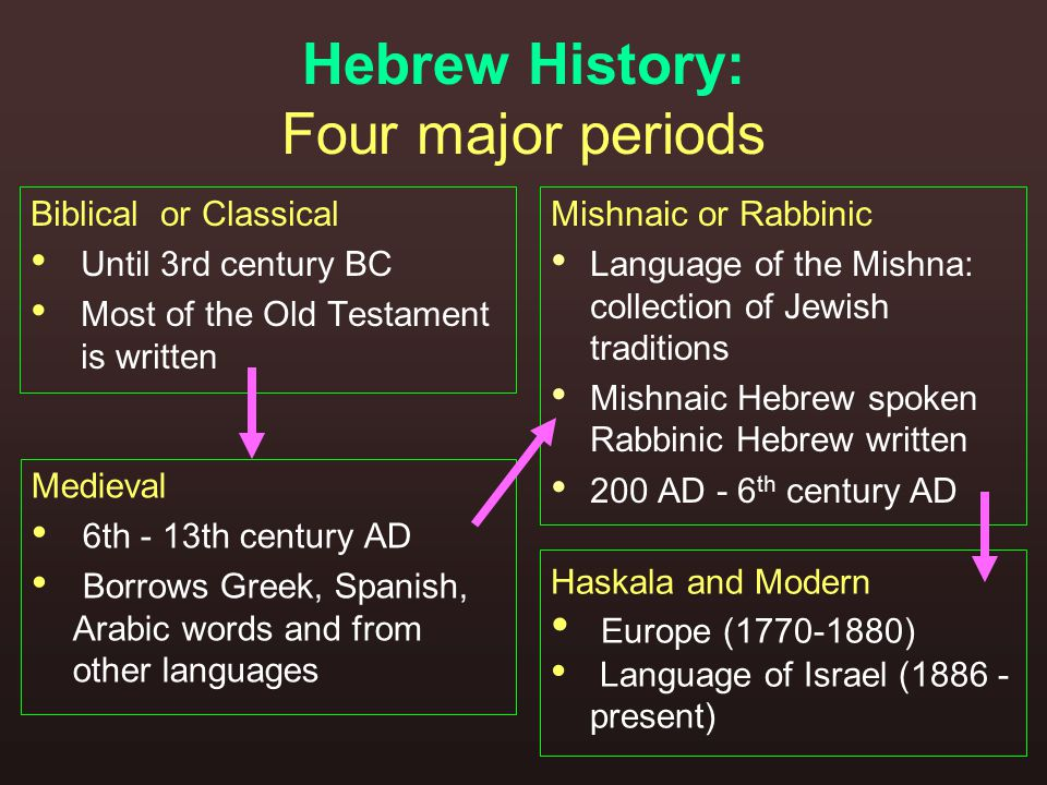 Hebrew History: Four major periods Biblical or Classical Until 3rd century BC Most of the Old Testament is written Medieval 6th - 13th century AD Borrows Greek, Spanish, Arabic words and from other languages Mishnaic or Rabbinic Language of the Mishna: collection of Jewish traditions Mishnaic Hebrew spoken Rabbinic Hebrew written 200 AD - 6 th century AD Haskala and Modern Europe (1770-1880) Language of Israel (1886 - present)