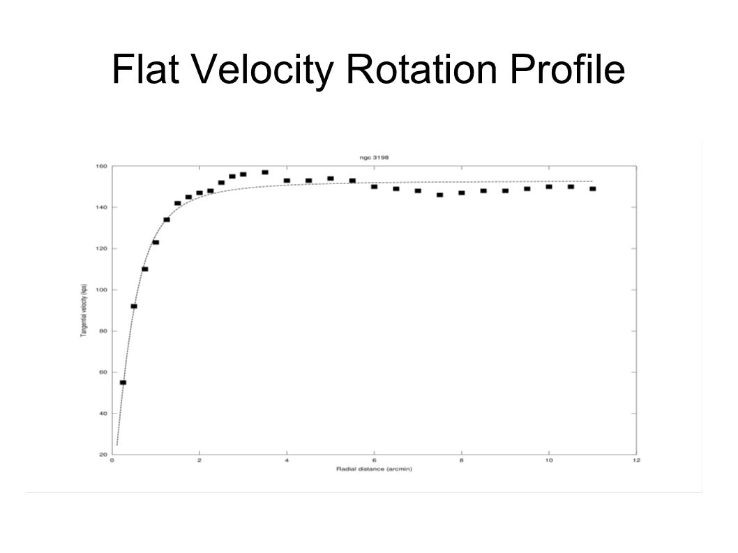 Flat Velocity Rotation Profile