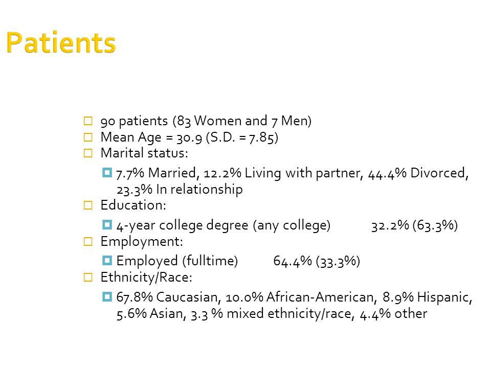 Patients  90 patients (83 Women and 7 Men)  Mean Age = 30.9 (S.D.
