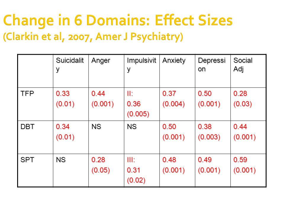 Change in 6 Domains: Effect Sizes (Clarkin et al, 2007, Amer J Psychiatry) Suicidalit y Anger Impulsivit y Anxiety Depressi on Social Adj TFP0.33(0.01)0.44(0.001)II:0.36(0.005)0.37(0.004)0.50(0.001)0.28(0.03) DBT0.34(0.01)NSNS0.50(0.001)0.38(0.003)0.44(0.001) SPTNS0.28(0.05)III:0.31(0.02)0.48(0.001)0.49(0.001)0.59(0.001)