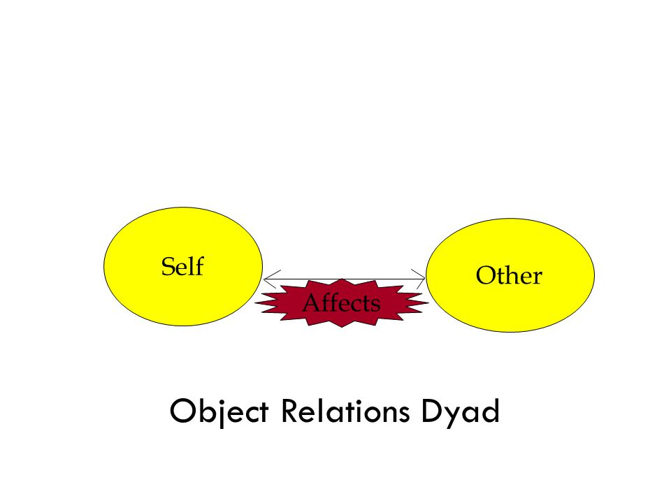 Self Other Affects Object Relations Dyad
