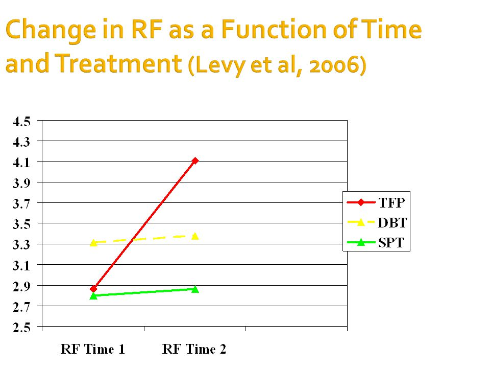 Change in RF as a Function of Time and Treatment (Levy et al, 2006)