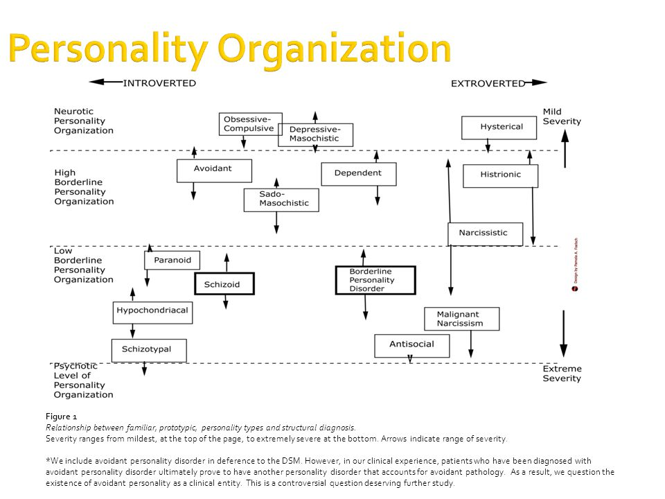 Personality Organization Figure 1 Relationship between familiar, prototypic, personality types and structural diagnosis.