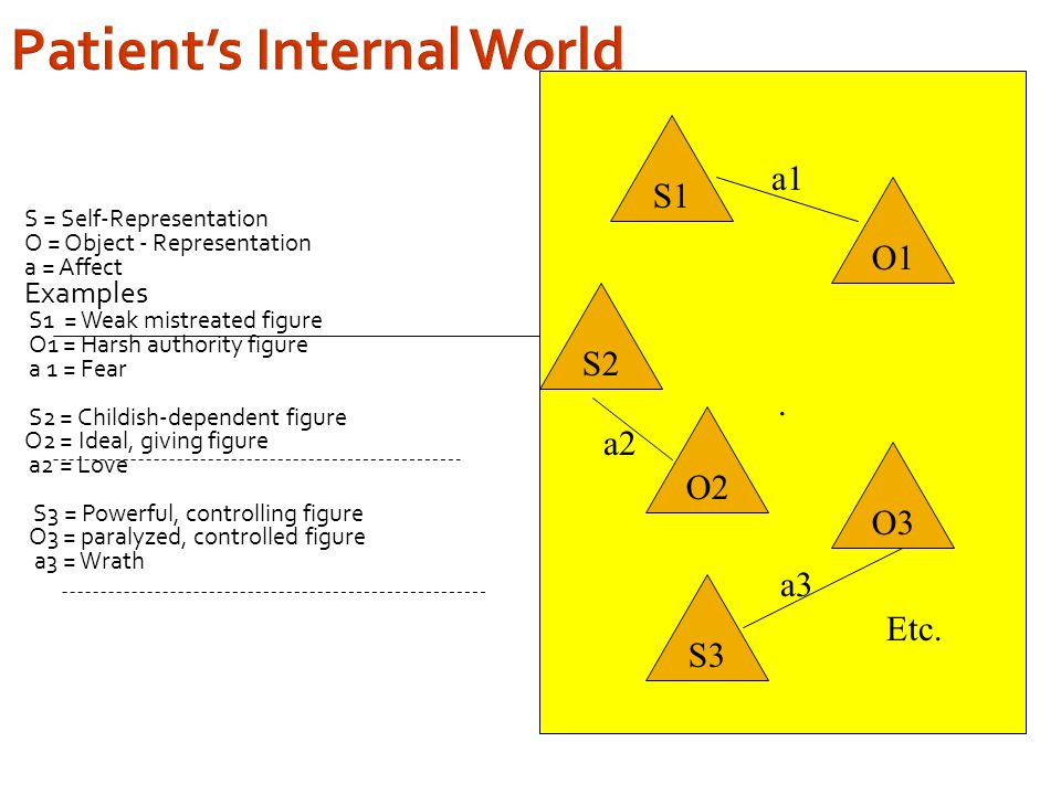 Patient's Internal World S = Self-Representation O = Object - Representation a = Affect Examples S1 = Weak mistreated figure O1 = Harsh authority figure a 1 = Fear S2 = Childish-dependent figure O2 = Ideal, giving figure a2 = Love S3 = Powerful, controlling figure O3 = paralyzed, controlled figure a3 = Wrath.