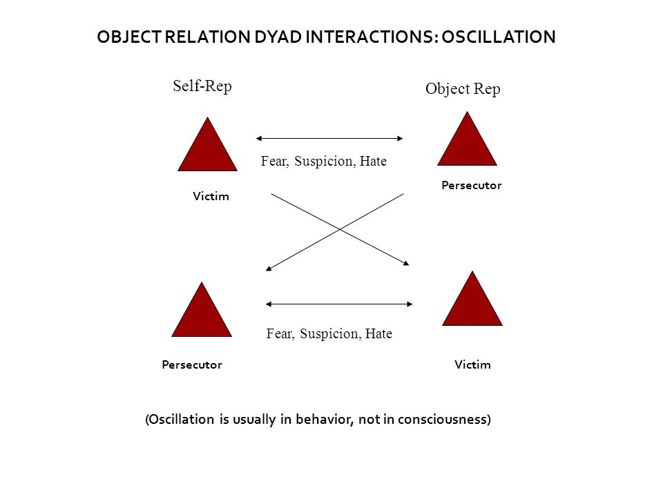 Victim Persecutor Victim (Oscillation is usually in behavior, not in consciousness) OBJECT RELATION DYAD INTERACTIONS: OSCILLATION Fear, Suspicion, Hate Self-Rep Object Rep