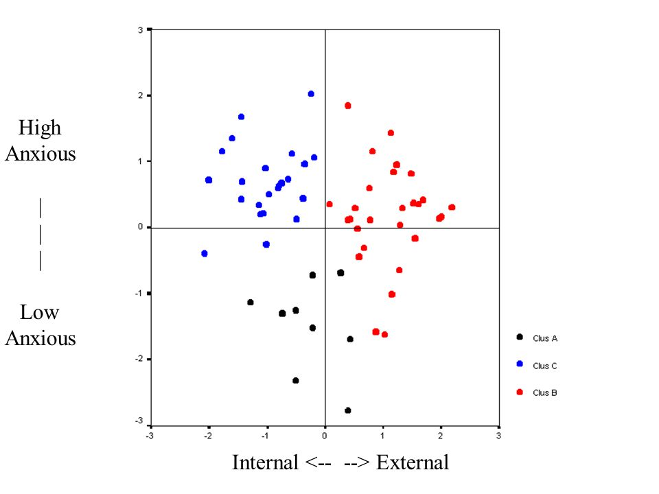 Internal External High Anxious | Low Anxious