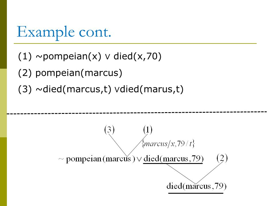 Example cont. (1) ~pompeian(x) ∨ died(x,70) (2) pompeian(marcus) (3) ~died(marcus,t) ∨ died(marus,t)