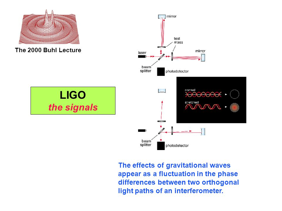 The 2000 Buhl Lecture The effects of gravitational waves appear as a fluctuation in the phase differences between two orthogonal light paths of an interferometer.