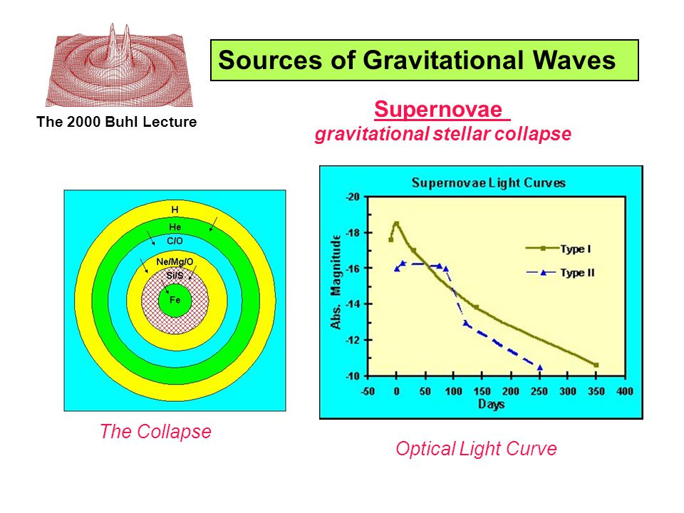 The 2000 Buhl Lecture Sources of Gravitational Waves Supernovae gravitational stellar collapse Optical Light Curve The Collapse