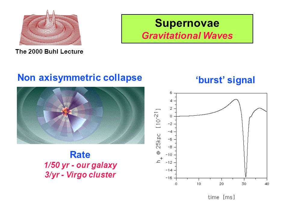 The 2000 Buhl Lecture Supernovae Gravitational Waves Non axisymmetric collapse 'burst' signal Rate 1/50 yr - our galaxy 3/yr - Virgo cluster