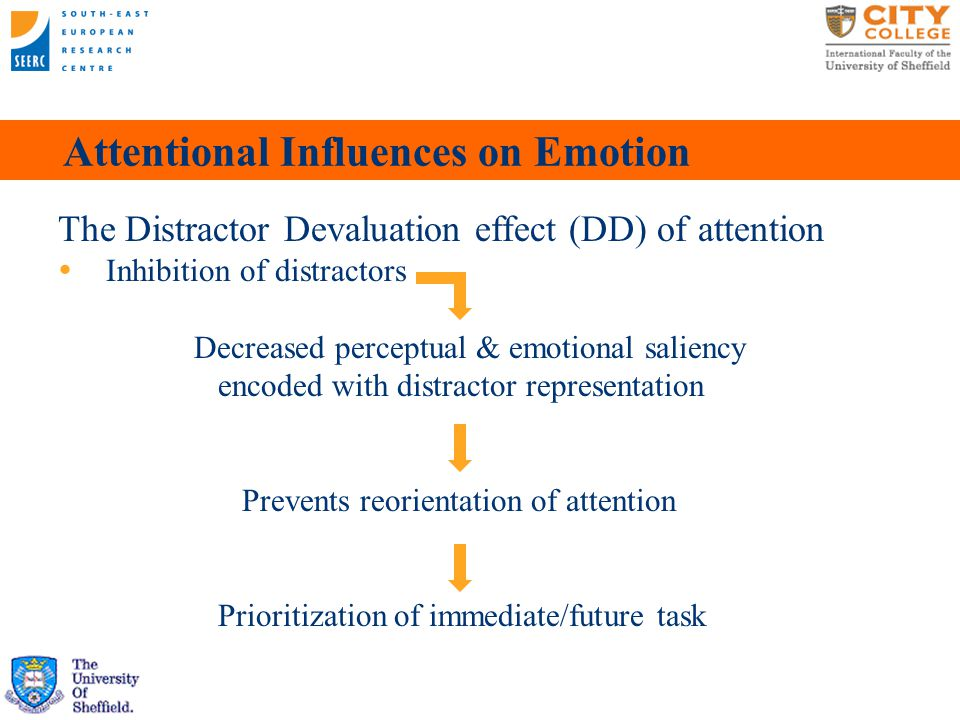 Attentional Influences on Emotion The Distractor Devaluation effect (DD) of attention  Inhibition of distractors Decreased perceptual & emotional saliency encoded with distractor representation Prevents reorientation of attention Prioritization of immediate/future task 