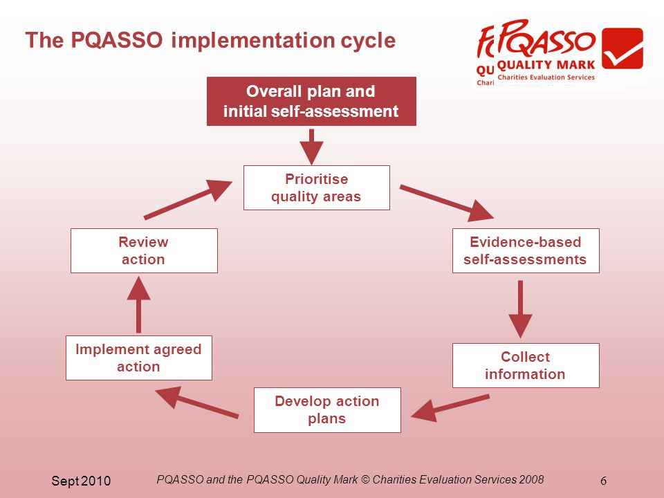 Sept 2010 PQASSO and the PQASSO Quality Mark © Charities Evaluation Services 2008 6 Overall plan and initial self-assessment Prioritise quality areas Evidence-based self-assessments Collect information Develop action plans Implement agreed action Review action The PQASSO implementation cycle
