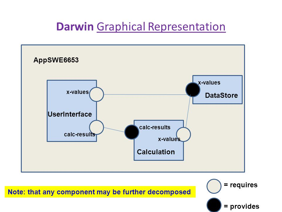 Darwin Graphical Representation AppSWE6653 DataStore Calculation UserInterface x-values calc-results x-values = requires = provides Note: that any com