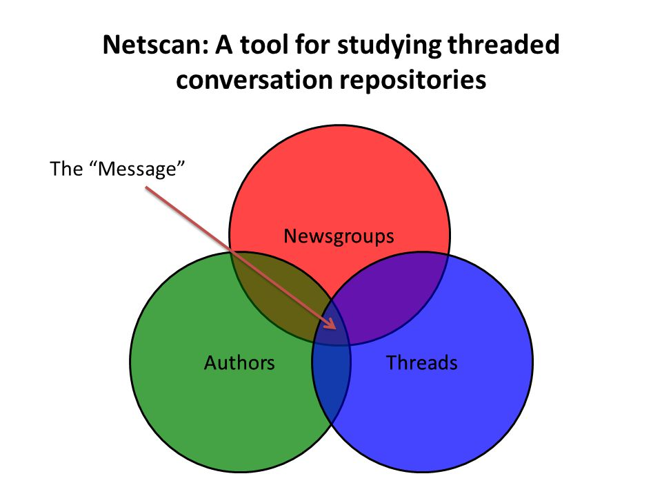 Netscan: A tool for studying threaded conversation repositories Newsgroups AuthorsThreads Newsgroups AuthorsThreads The Message