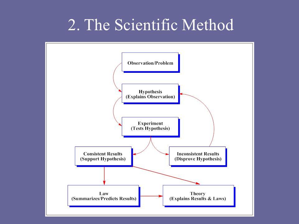 2. The Scientific Method