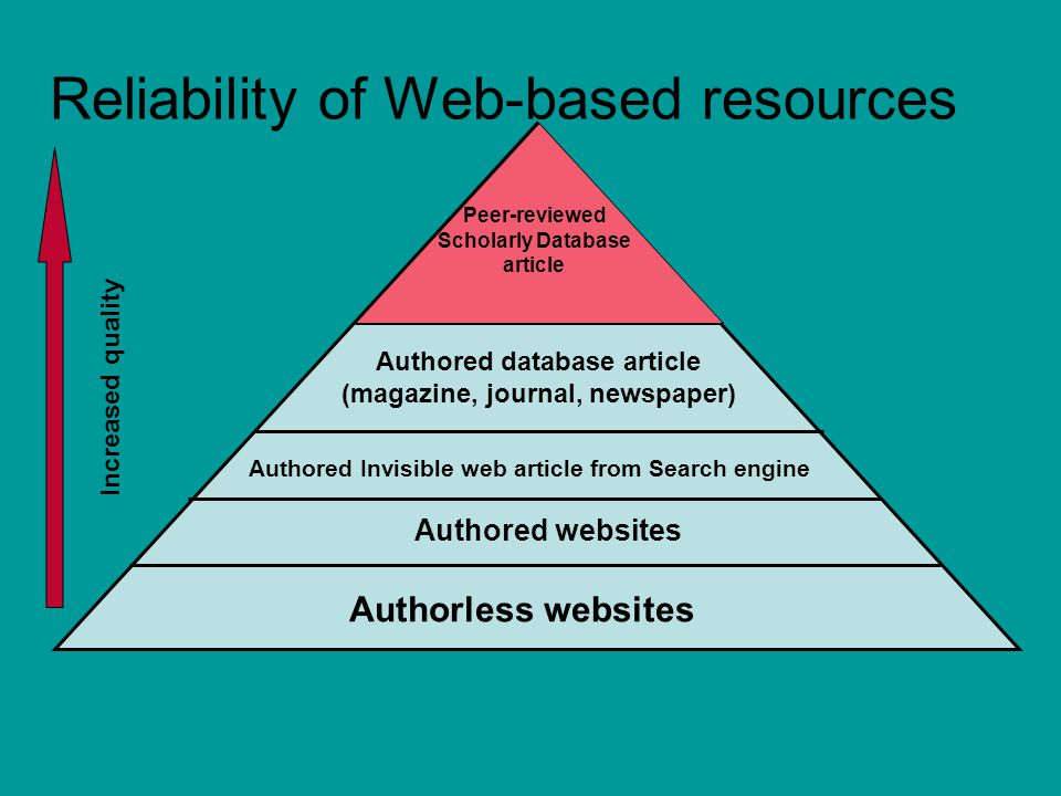 Reliability of Web-based resources Authorless websites Authored websites Authored database article (magazine, journal, newspaper) Increased quality Authored Invisible web article from Search engine Peer-reviewed Scholarly Database article