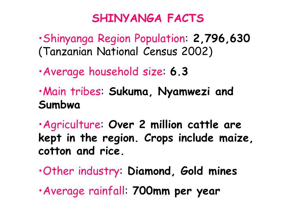 SHINYANGA FACTS Shinyanga Region Population: 2,796,630 (Tanzanian National Census 2002) Average household size: 6.3 Main tribes: Sukuma, Nyamwezi and
