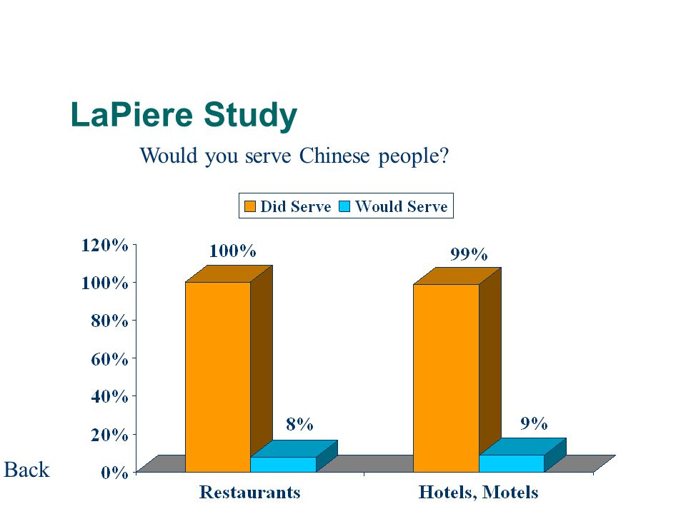 LaPiere Study Would you serve Chinese people Back
