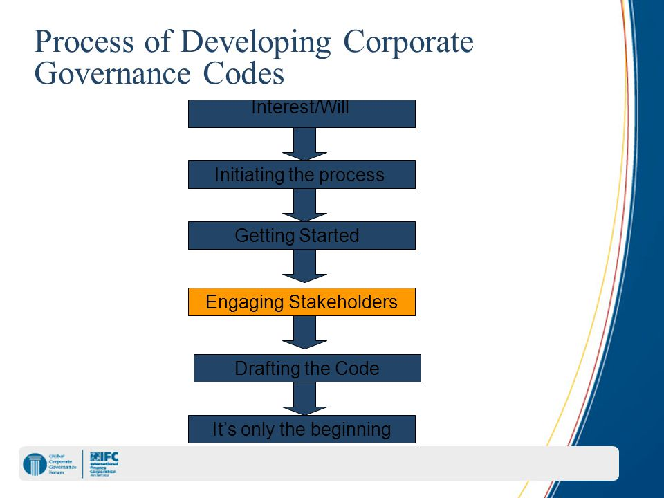 Process of Developing Corporate Governance Codes Interest/Will Initiating the process Getting Started Engaging Stakeholders Drafting the Code It's onl