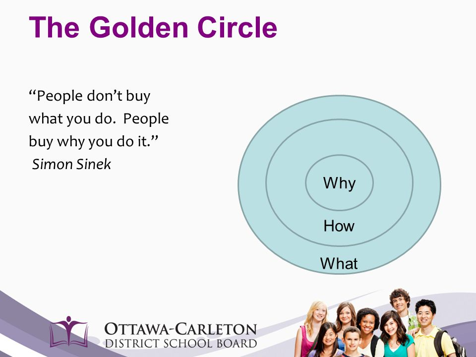 """The Golden Circle """"People don't buy what you do. People buy why you do it."""" Simon Sinek What How Why"""