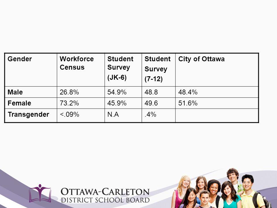 GenderWorkforce Census Student Survey (JK-6) Student Survey (7-12) City of Ottawa Male26.8%54.9%48.848.4% Female73.2%45.9%49.651.6% Transgender<.09%N.
