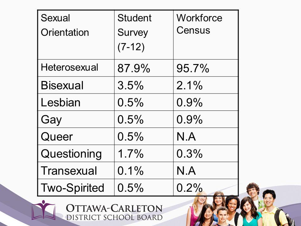 Sexual Orientation Student Survey (7-12) Workforce Census Heterosexual 87.9%95.7% Bisexual3.5%2.1% Lesbian0.5%0.9% Gay0.5%0.9% Queer0.5%N.A Questionin