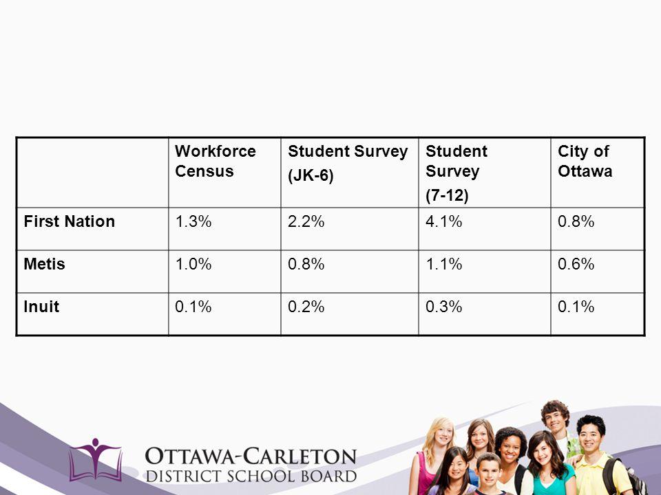 Workforce Census Student Survey (JK-6) Student Survey (7-12) City of Ottawa First Nation1.3%2.2%4.1%0.8% Metis1.0%0.8%1.1%0.6% Inuit0.1%0.2%0.3%0.1%