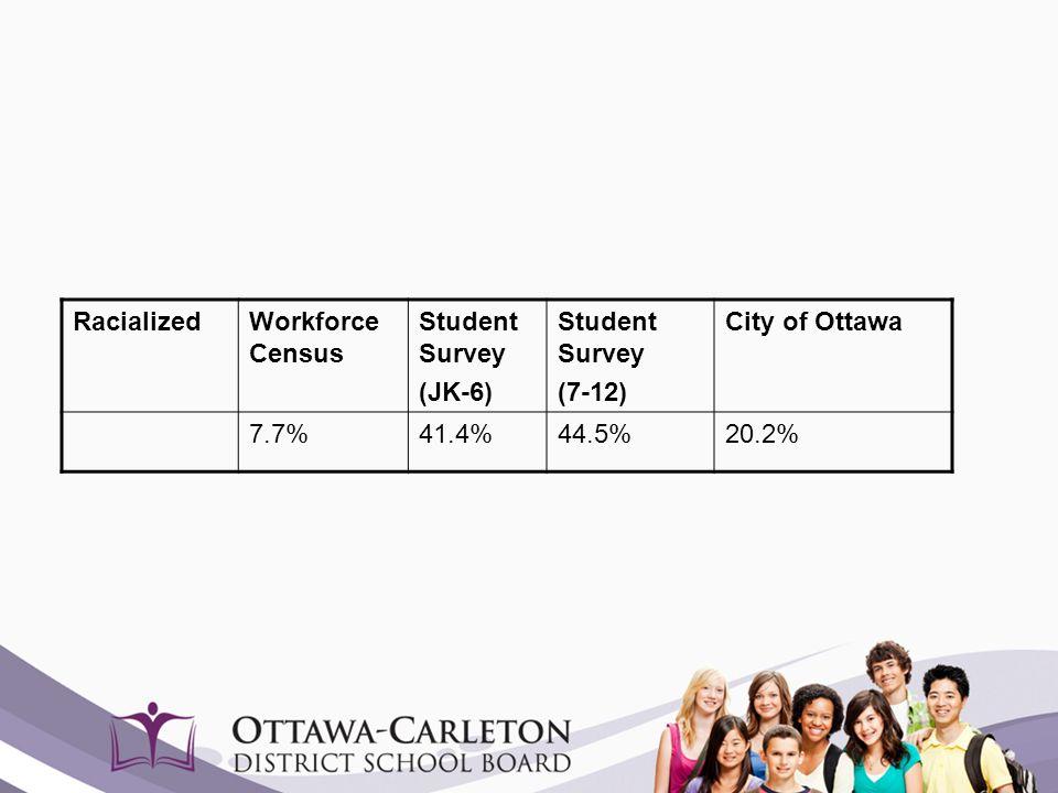 RacializedWorkforce Census Student Survey (JK-6) Student Survey (7-12) City of Ottawa 7.7%41.4%44.5%20.2%