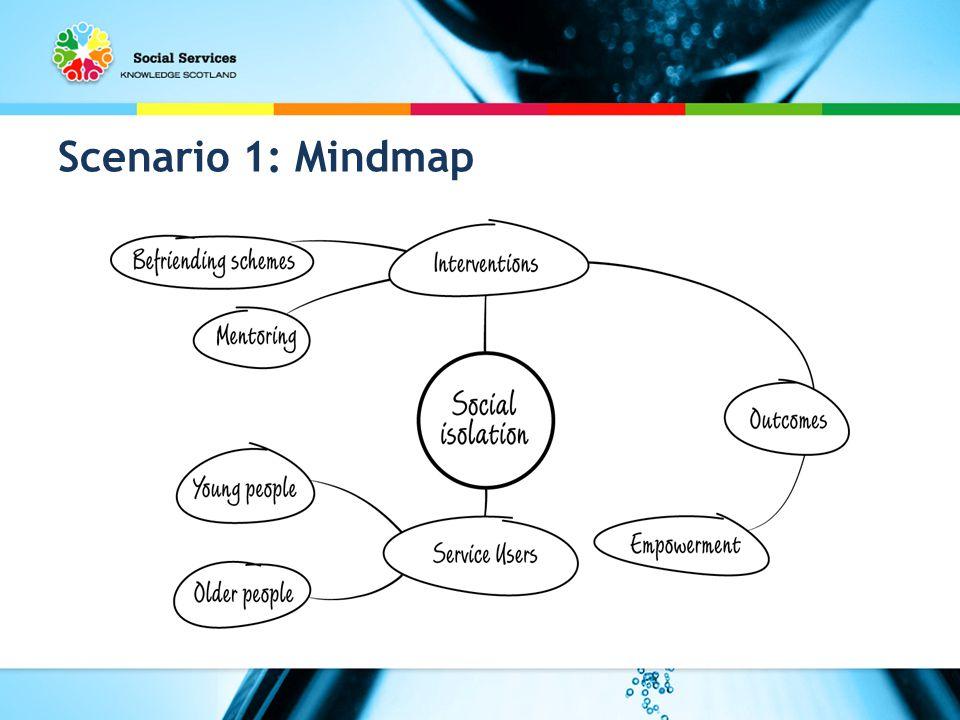 Scenario 1: Mindmap